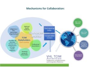 Mechanisms of colaboration